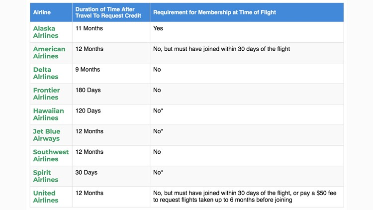 Airline membership requirements for travel rewards.