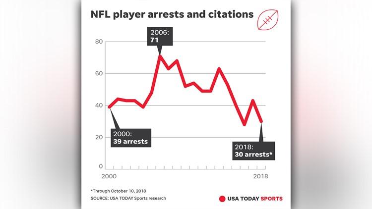 nfl arrests graphic_1539344063592.jpg.jpg