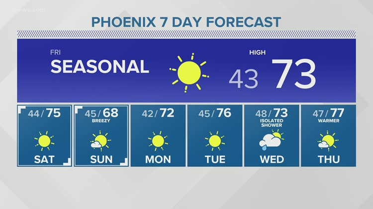 Thursday evening forecast 2/25/2021