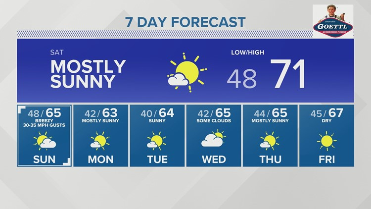 Winds whip up this weekend with snow chances north