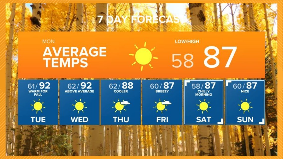 Average temperatures in the Valley to kick off the workweek