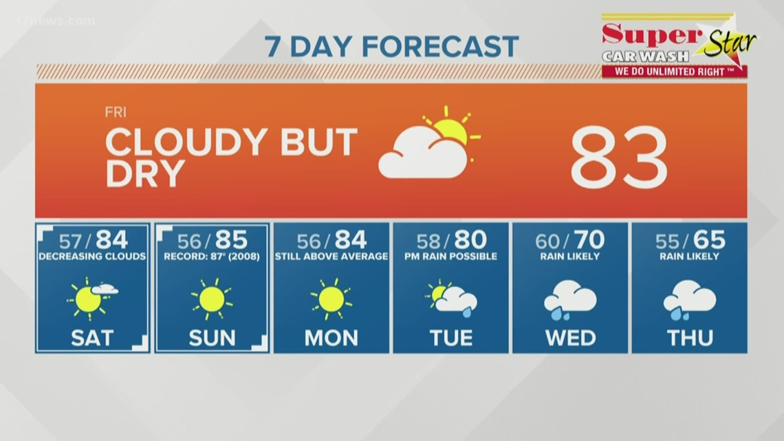 Near-record highs this weekend