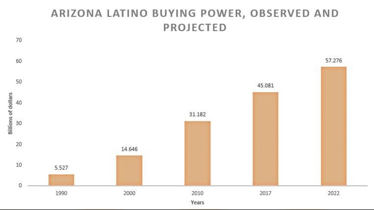 buying power latinos arizona