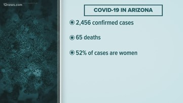Here's the latest on the coronavirus outbreak in Arizona on Tuesday morning, April 7