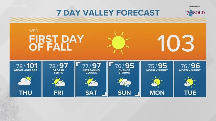 ¿Regresa la humedad de monzón a Arizona?