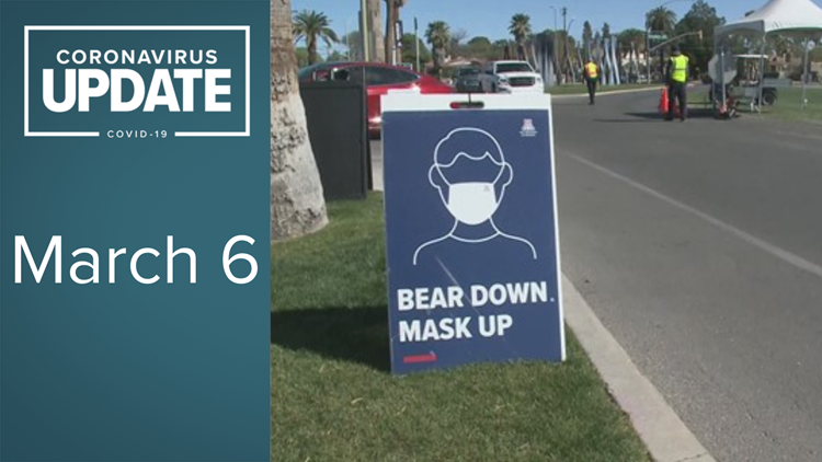 Coronavirus in Arizona on March 6: 1,735 new cases, 54 new deaths reported
