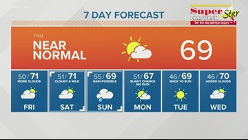 Rain chances go up this weekend