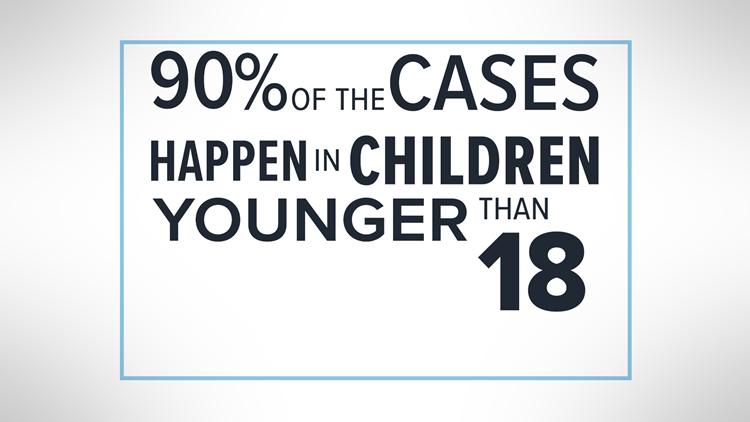 afm cases children