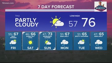 Wednesday evening forecast 3/13/19