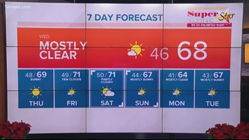 Mostly clear skies for the rest of the week in Phoenix