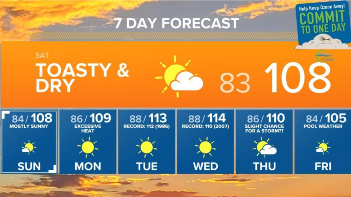 Weekend temps not as harsh but more excessive heat looming
