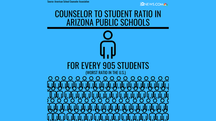 counselor to student ratio