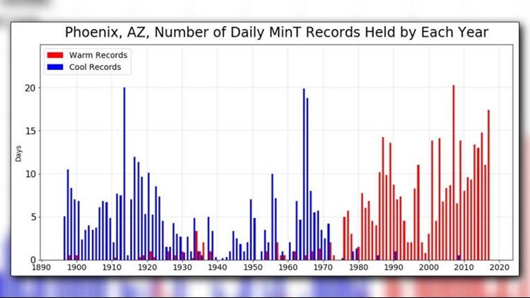Chart shows daily minimum temperature records held by each year. (Photo: NWS)