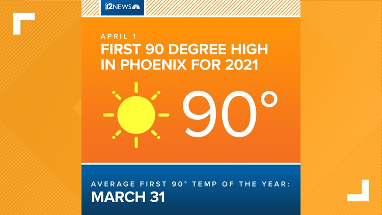 Phoenix hits 90 degrees for first time in 2021