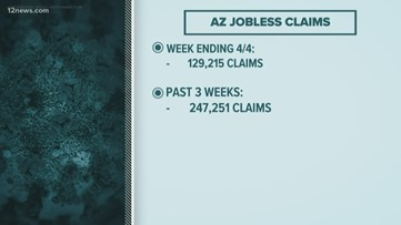 130,000 new people filed for jobless benefits in Arizona last week