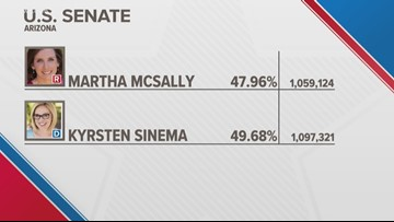 Sinema increases her lead over McSally in the latest tally