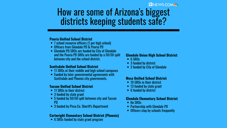 districts and their SROS
