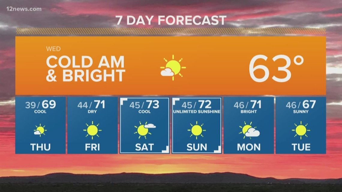 70s making a comeback late in the week