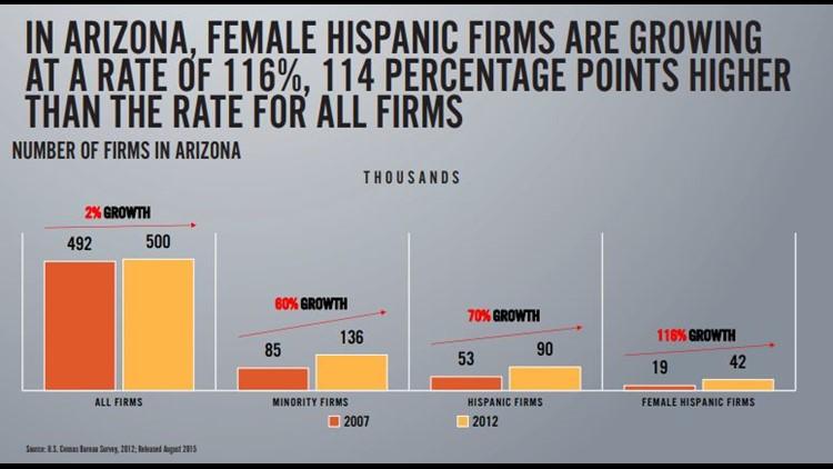 female hispanic businesses