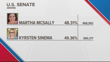 Sinema's lead over McSally widens with updated ballot numbers