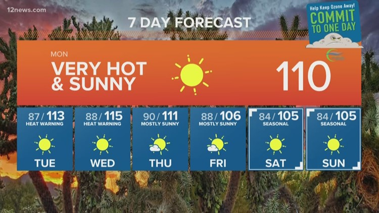 Sizzling temperatures to kick off the workweek