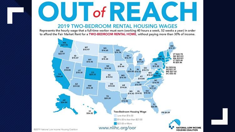 Average rental wages
