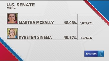 Sinema's lead grows to 32K votes in US Senate race