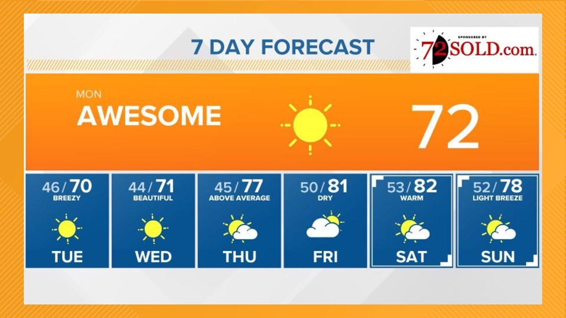 80-degree temperatures return this week