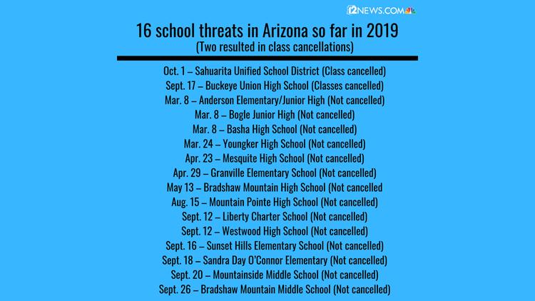 threats in AZ so far
