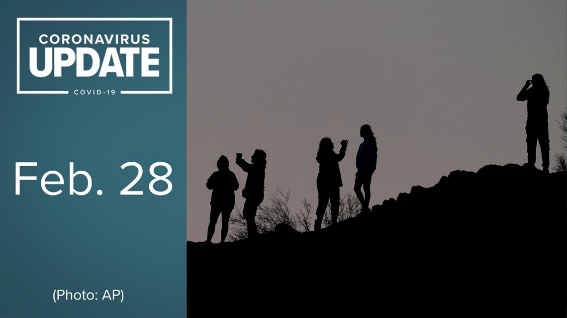 Coronavirus in Arizona on Feb. 28: 1,075 new cases, 13 new deaths reported
