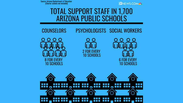 support staff in AZ public schools