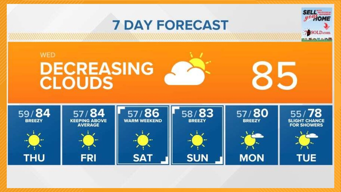 Afternoon temperatures nearing 90 degrees