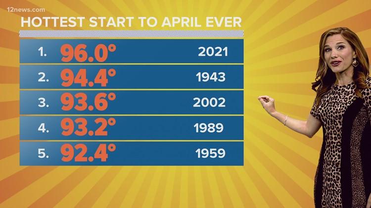 Phoenix sees warmest start to April on record