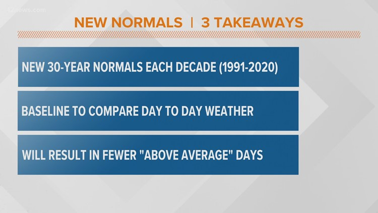 Phoenix temperatures rise and rainfall drops in newly released 30-year climate 'normals'