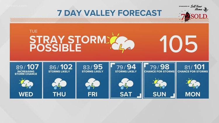 Tuesday morning forecast 07-20-21