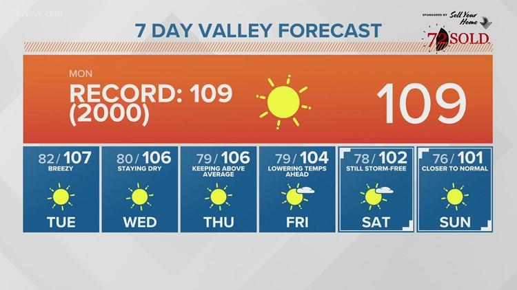 Alerta de calor excesivo y continúan las temperaturas récord