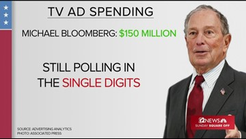 Mike Bloomberg goes big in Arizona primary