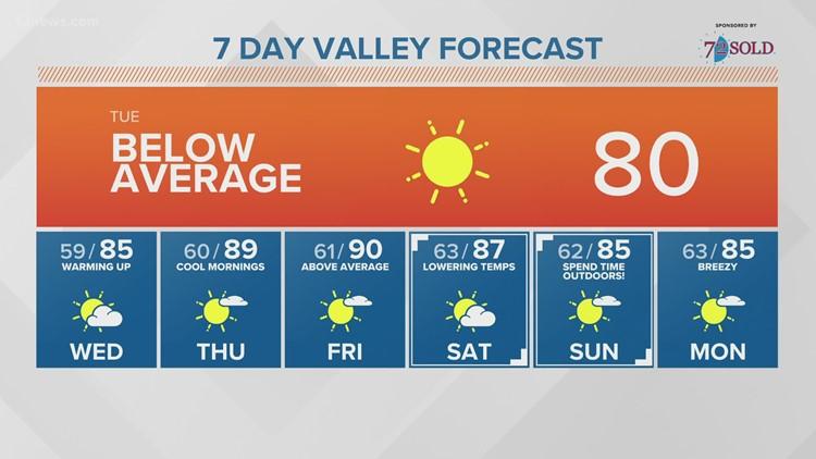 Tuesday morning forecast 10-19-21