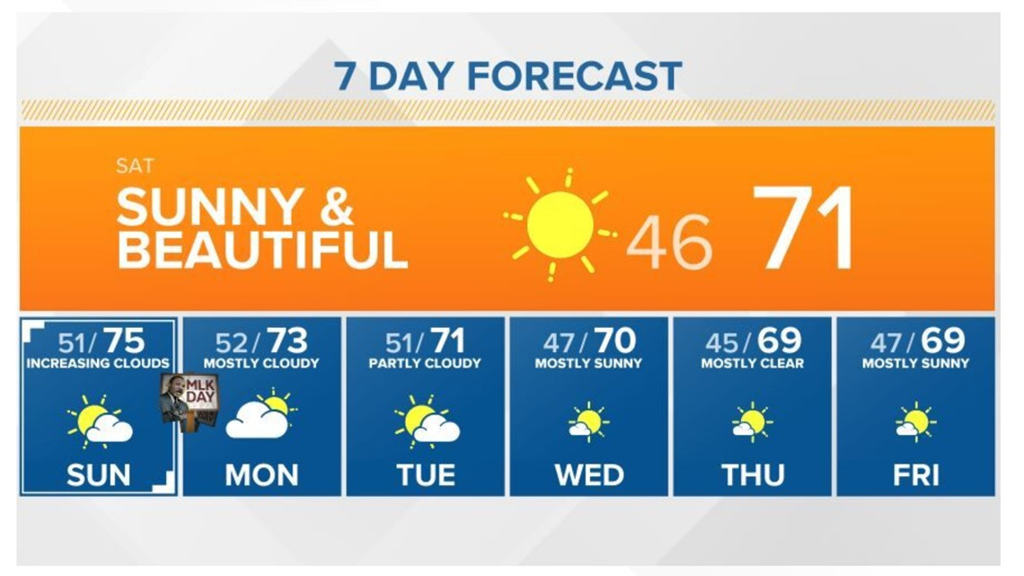 3-day weekend weather