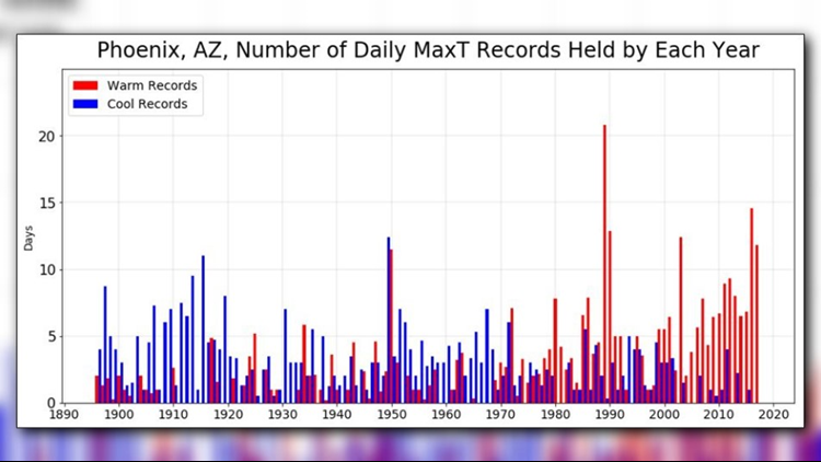 Chart shows daily max temperature records held by each year. (Photo: NWS)