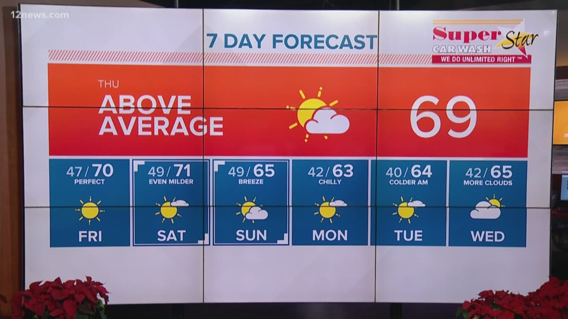 Above average temps heading into the weekend