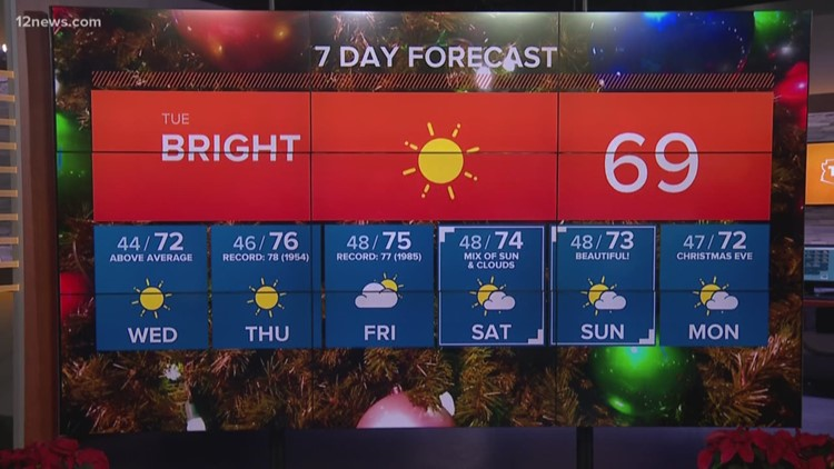 Will we set record highs this week?