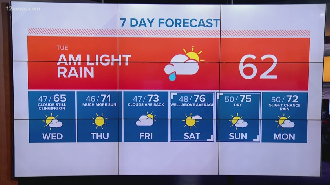 Light rain Tuesday morning and cooler evening weather