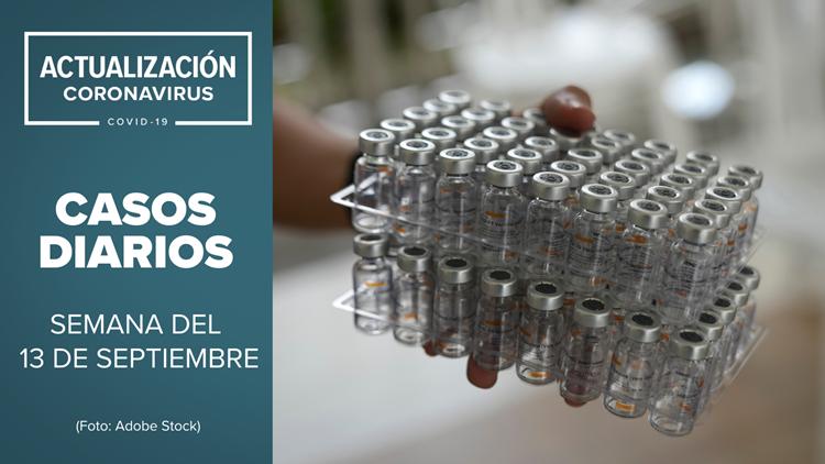 Coronavirus en Arizona: Actualización de casos de COVID-19 para la semana del 13 de septiembre