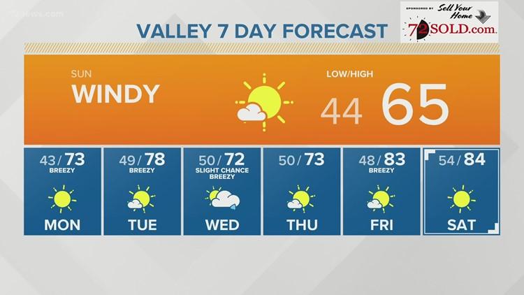 Sunday morning forecast 02-28-21
