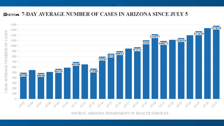 Arizona COVID cases, hospitalizations continue to rise 3 weeks after July 4 weekend
