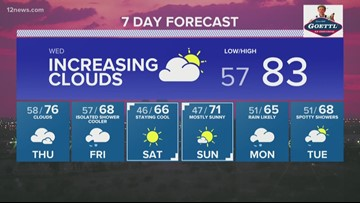 Warming into the 80s, but rain chances on the way