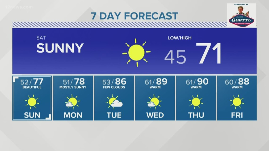 Sunshine and warmer temps return for the weekend