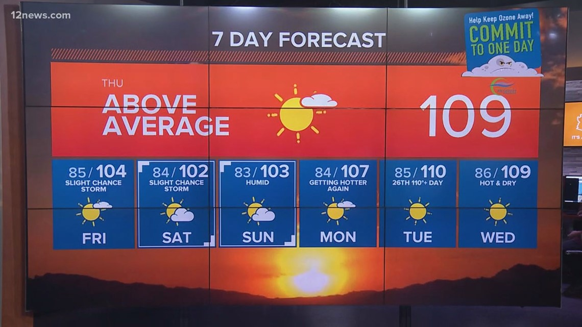 Higher humidity but lower temps this weekend