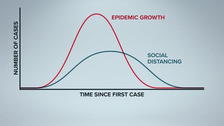 flatten the curve coronavirus social distancing